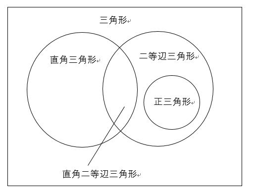 三角形の包摂関係のベン図